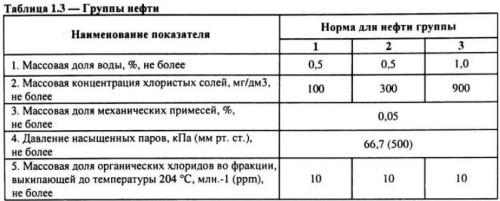 Таблица 1.3. Группы нефти