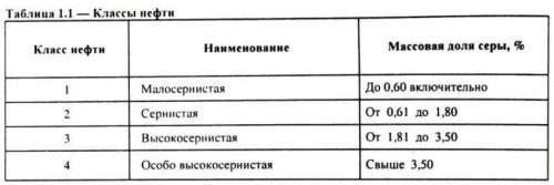 Таблица 1.1. Классы нефти