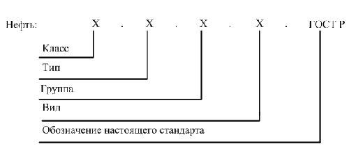 Расшифровка обозначения нефти