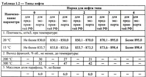 Таблица 1.2. Типы нефти