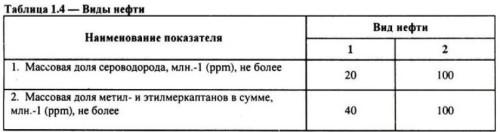 Таблица 1.4. Виды нефти