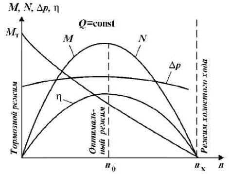 Рабочая характеристика турбины турбобура