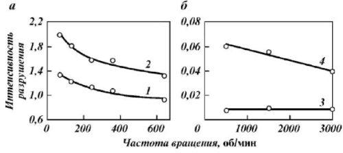 Рис. Влияние частоты вращения долота на интенсивность  разрушения горных пород