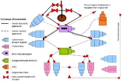 Схема обвязки цементировочной техники