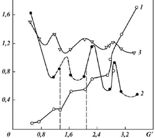 Рис. Зависимости интенсивности (1), энергоемкости (2) и коэффициента динамичности (3) разрушения мрамора от безразмерной нагрузки при бурении на стенде долотом 215,9С-ГВ
